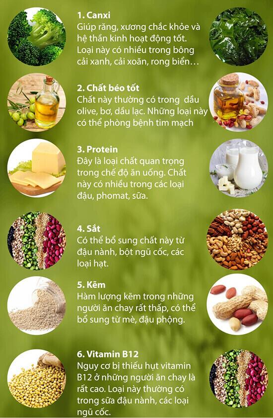 hững thực phẩm giúp người ăn chay đủ chất dinh dưỡng