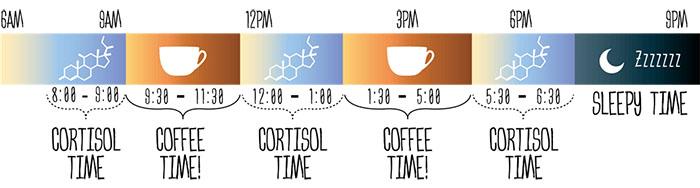 thời điểm lý tưởng để uống cafe